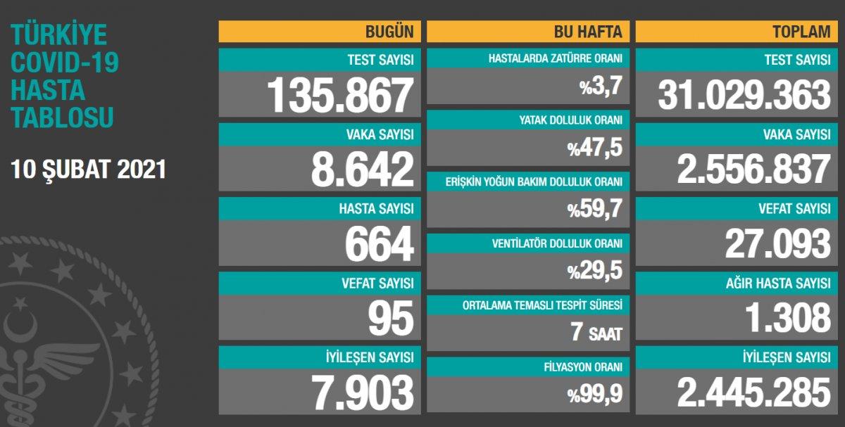 10 Şubat Türkiye de koronavirüste son durum #1