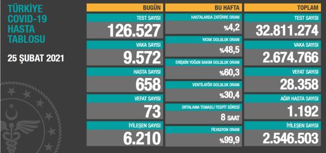 Son Dakika: Türkiye'de 25 Şubat günü koronavirüs nedeniyle 73 kişi vefat etti, 9 bin 572 yeni vaka tespit edildi